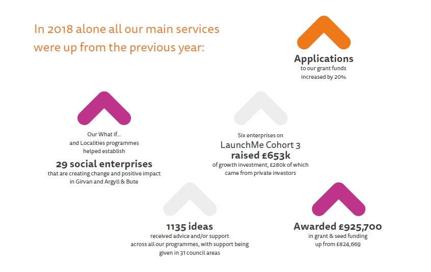 Key stats from Firstport's strategy 2019: In 2008 alone all our main services were up from the previous year.